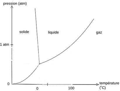 eb2_diagramme-phase.jpg